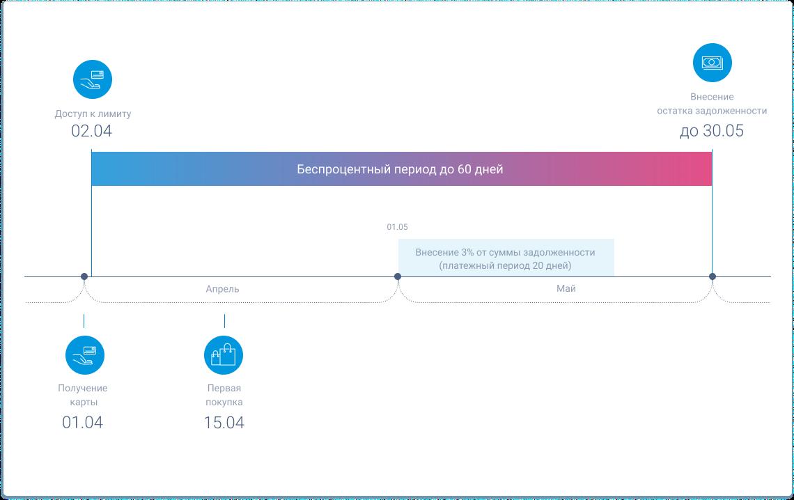 Заказать кредитную карту онлайн сбербанк россии